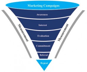 How to Build a Wildly Profitable Conversion Funnel On Autopilot