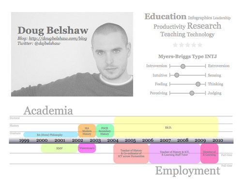 update your plain text resume with infographic resume