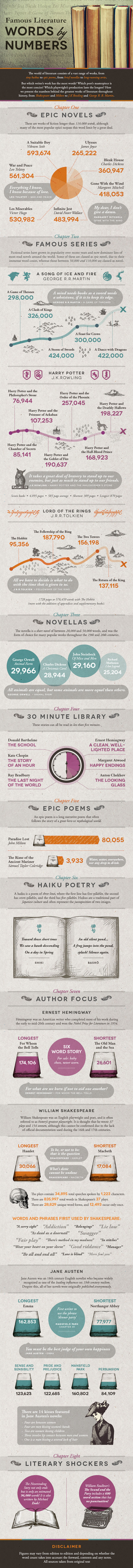 word count famous books