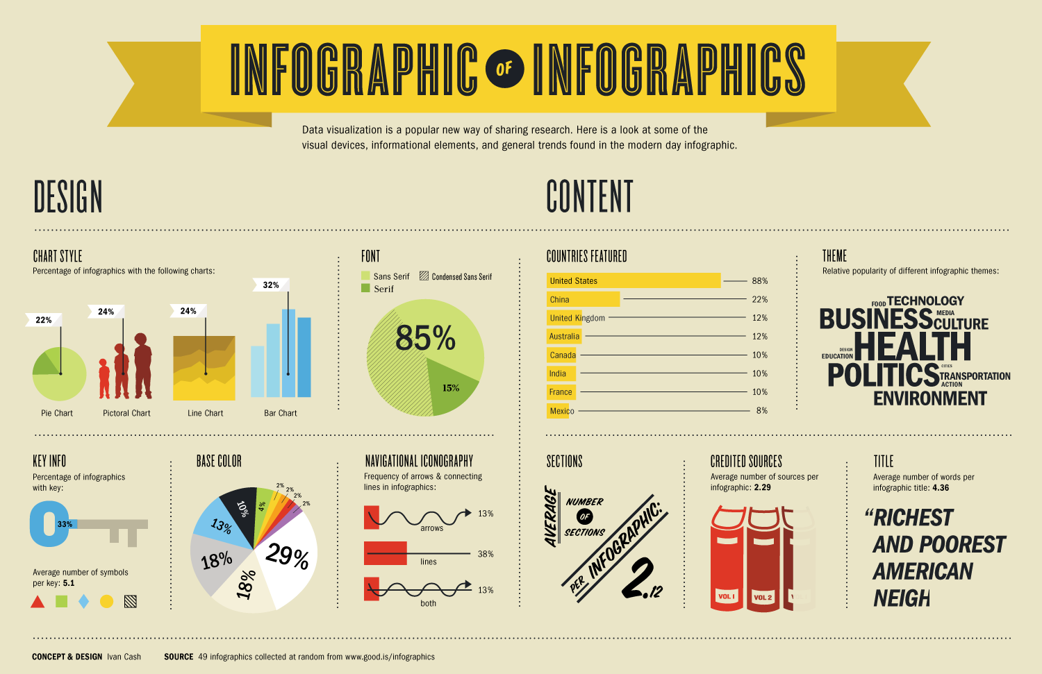 how to design infographics