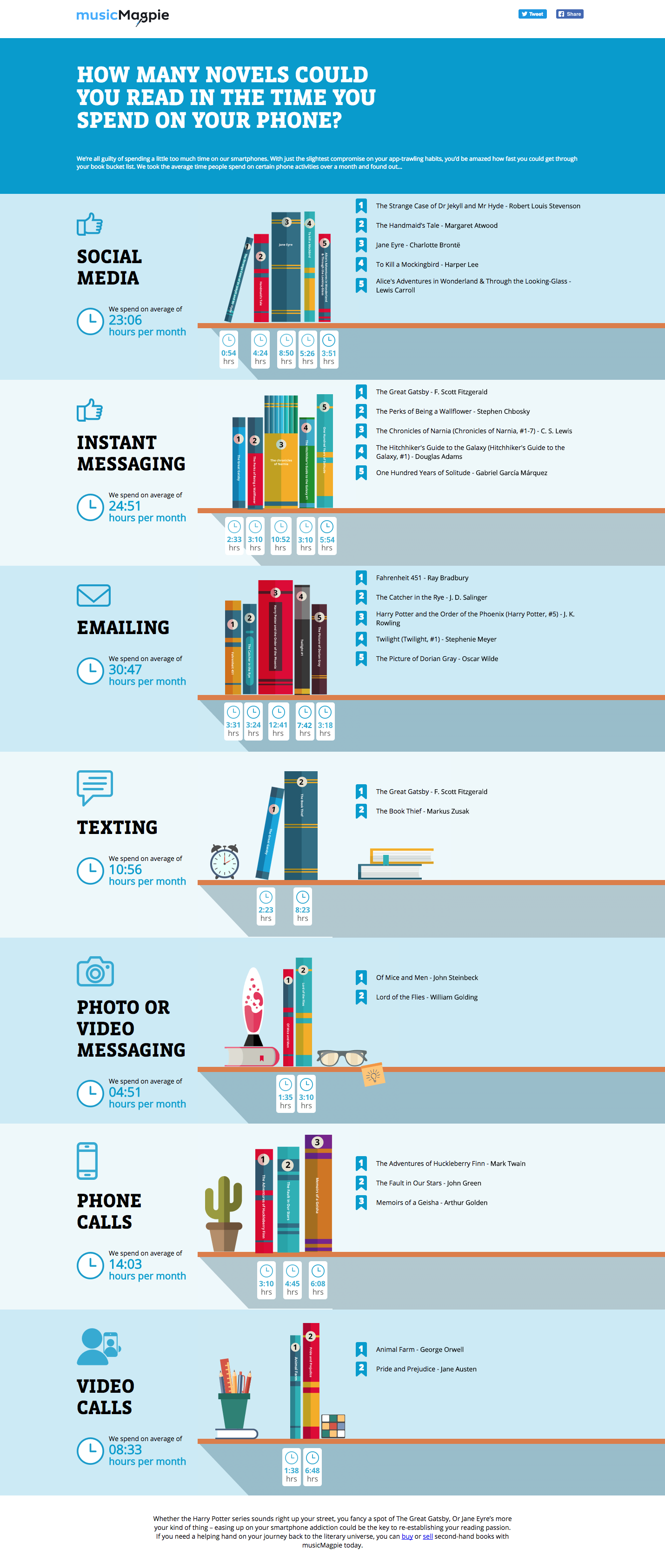 books vs smartphones